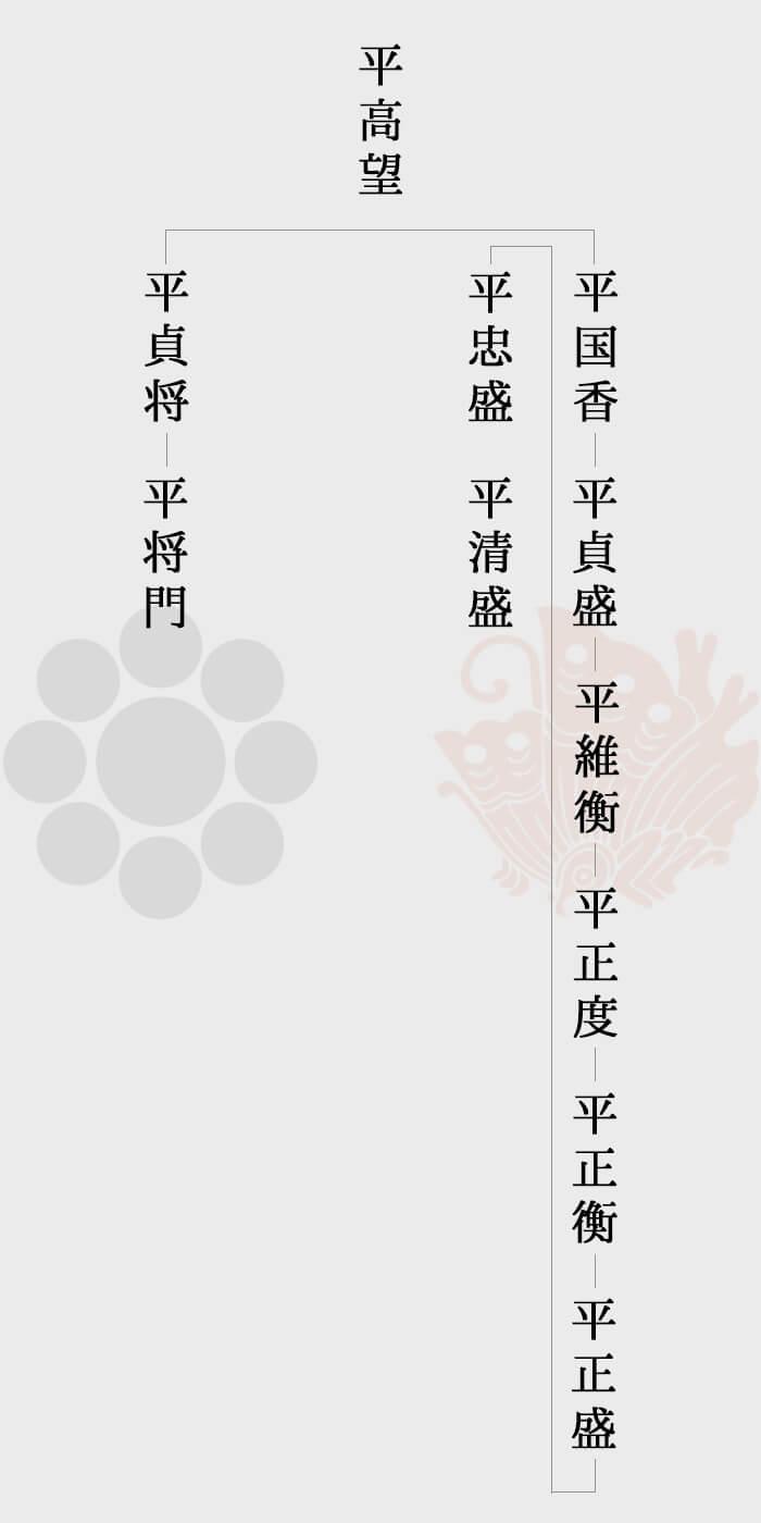 平氏の家系図